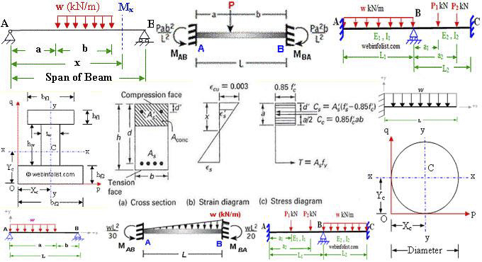 How To Draw Shear Force And Bending Moment Diagram In Case Of Cantilever  Beam - Engineering DiscoveriesEngineering Discoveries