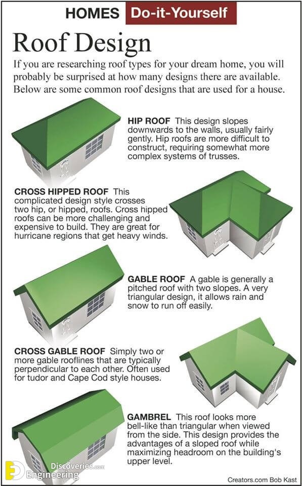 Different Types Of Roofs Engineering Discoveries